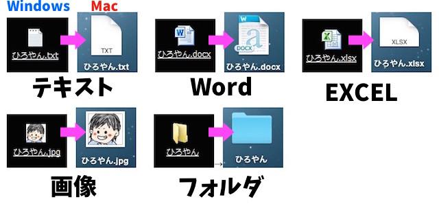 WindowsからMacへ移動したときの画像